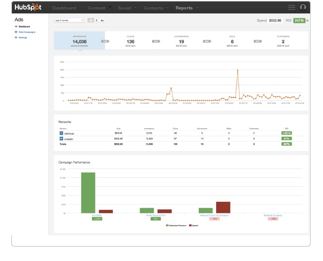 HubSpot Ads dashboard