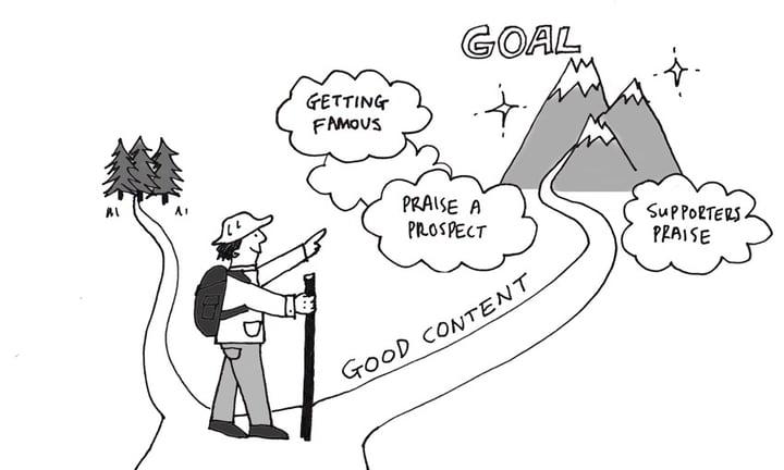 インバウンド・マーケティング 初心者ガイド ステップ3 〜 コンテンツ作成の目的を明確に