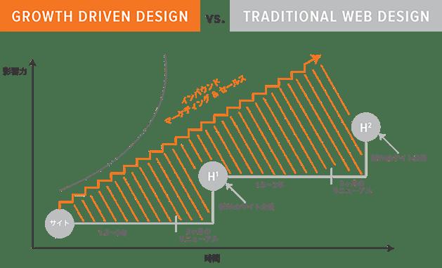 Growth-Driven Design vs Traditional Design