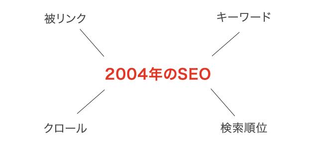 2004年のSEO