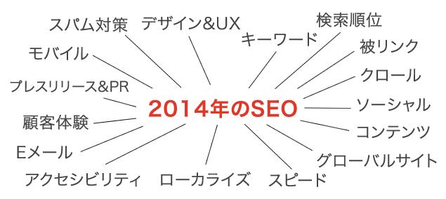 2014年のSEO