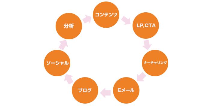 キャンペーンマップ2