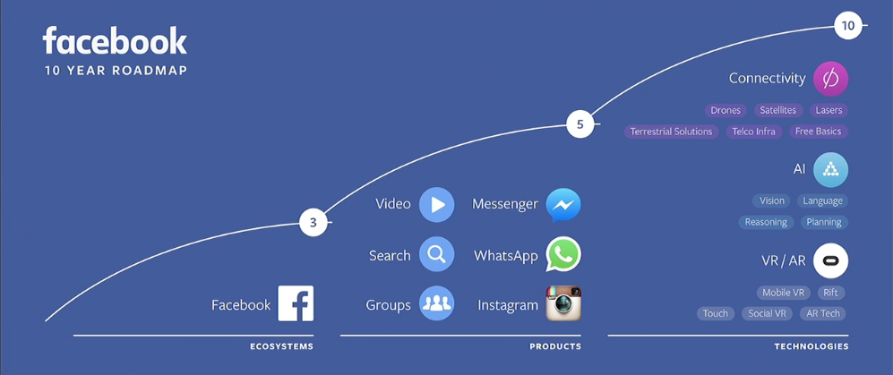 facebook 10year Roadmap