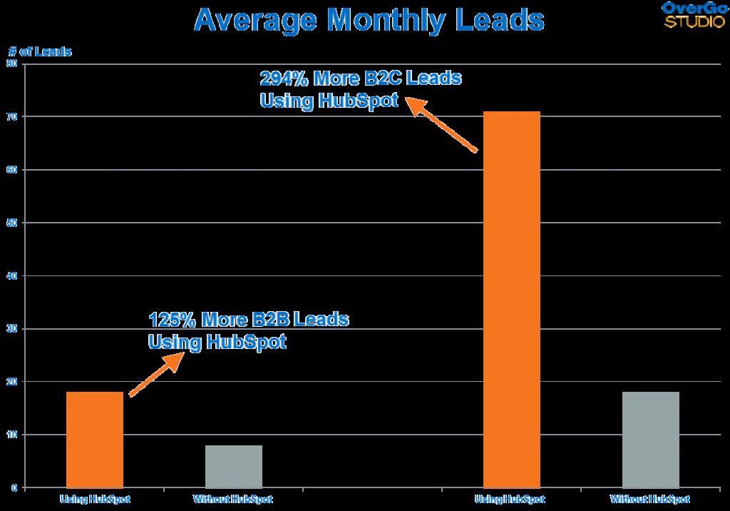 HubSpot月平均リード