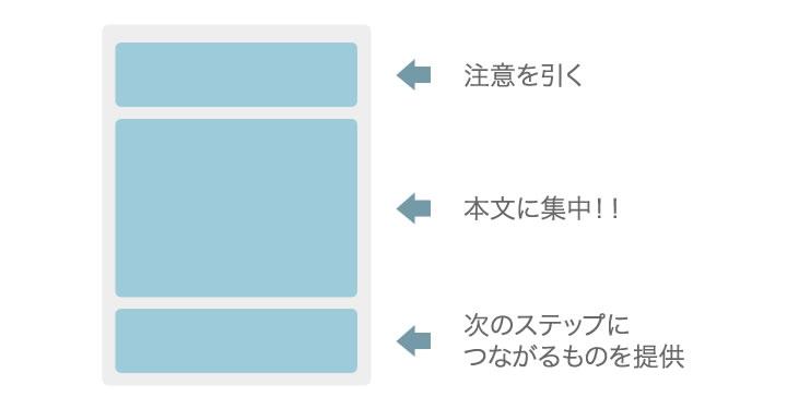 ブログ記事ページ構成