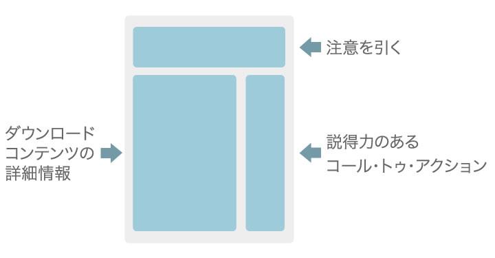 ランディングページ構成