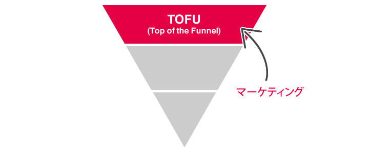 Top of the Funnel