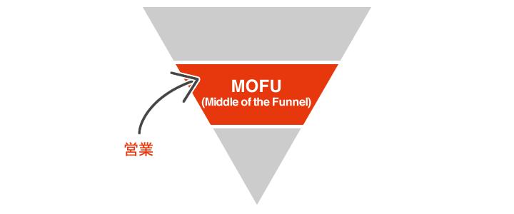 Middle of the Funnel