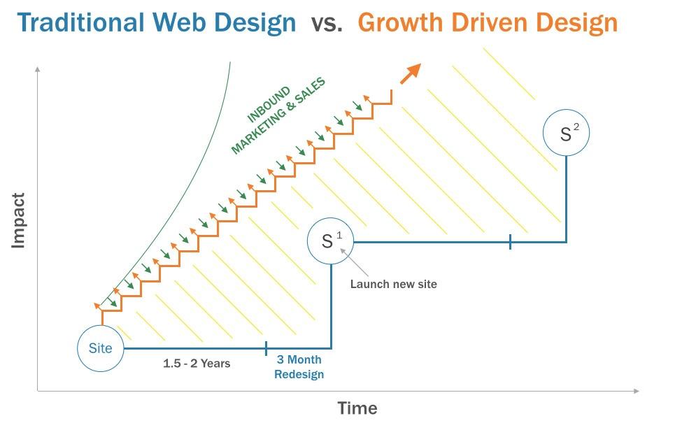 従来のWebサイト制作 vs GDD