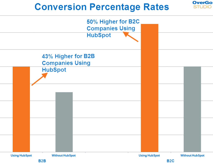 ウェブサイトコンバージョン率
