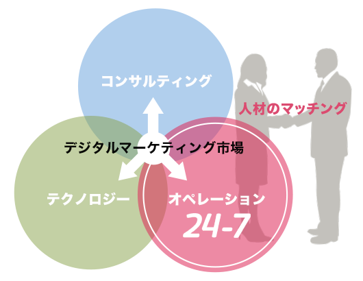 デジタルマーケティング受託業務の「オペレーション」に強い24-7だからこそ、ご要望にマッチした人材をご提案いたします。