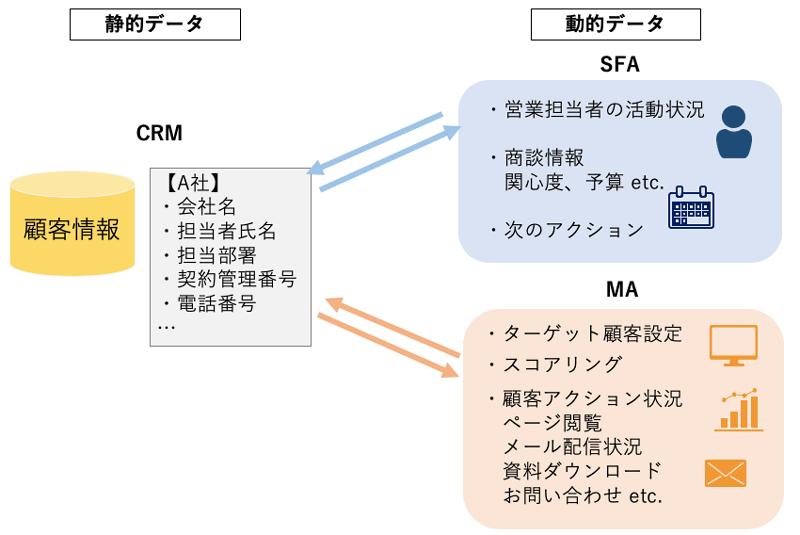 crm_sfa_ma_2