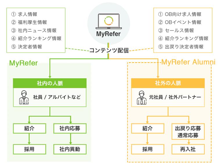 myrefer_2